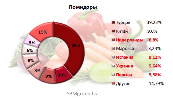 Изображение - Производители овощей россия img-721-1422921157
