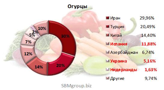 Изображение - Производители овощей россия img-721-1422921211