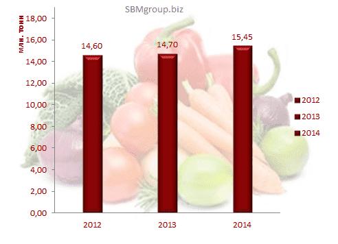 Изображение - Производители овощей россия img-721-1422921335