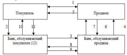 Рисунок 1. Схема расчетов