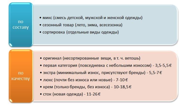 Рисунок 1. Классификация секонд-хенда (цена у российских оптовиков)