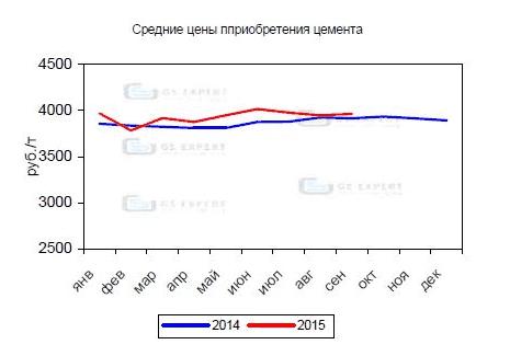 Рисунок 6. Динамика роста цен на цемент российского производства в 2014-2015 гг. По данным группы «ГС-Эксперт».