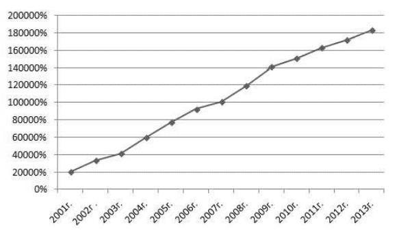 Рисунок 1. Динамика роста производства мясных полуфабрикатов по данным Росстата.