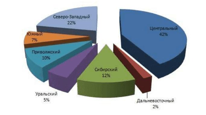 Рисунок 2. Структура распределения мясоперерабатывающих предприятий по округам в 2013 году.
