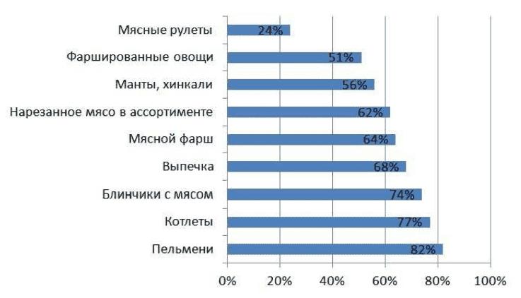 Рисунок 4. Показатели потребления продуктов быстрого приготовления по видам (2014 г.).
