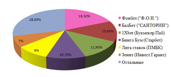 Рисунок 1. Раздел рынка между основными игроками в России на начало 2016 года. По данным ФНС.