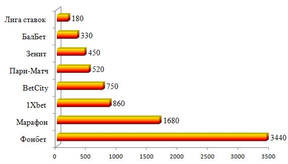 Рисунок 3. Количество посещений сайтов БК на декабрь 2015 года в тыс. чел. Аналитика First Gaming.