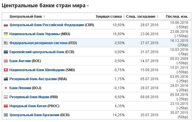 краткосрочные кредиты цб рф