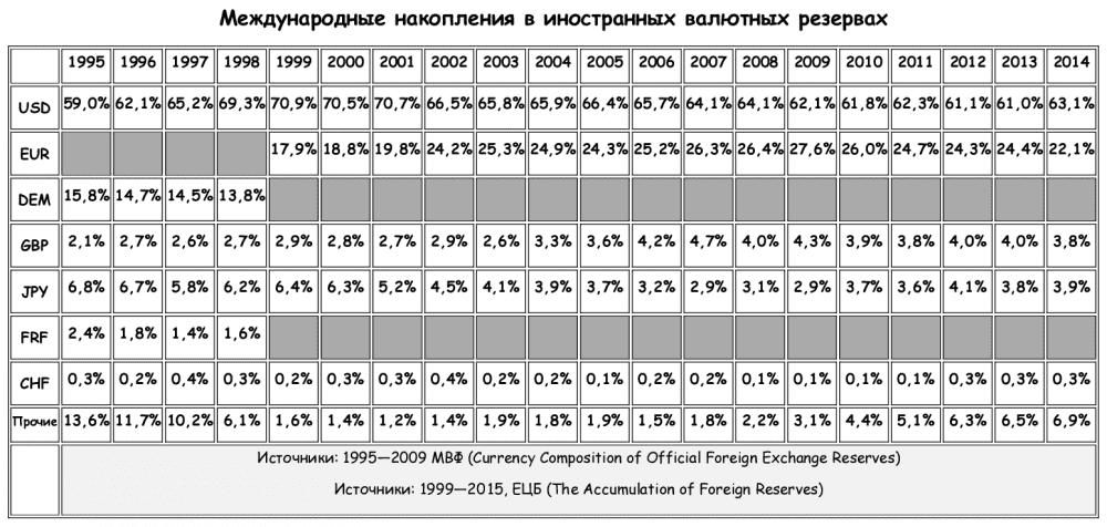 Изображение - Как выбирается валюта для международных кредитов img-721-1478887601