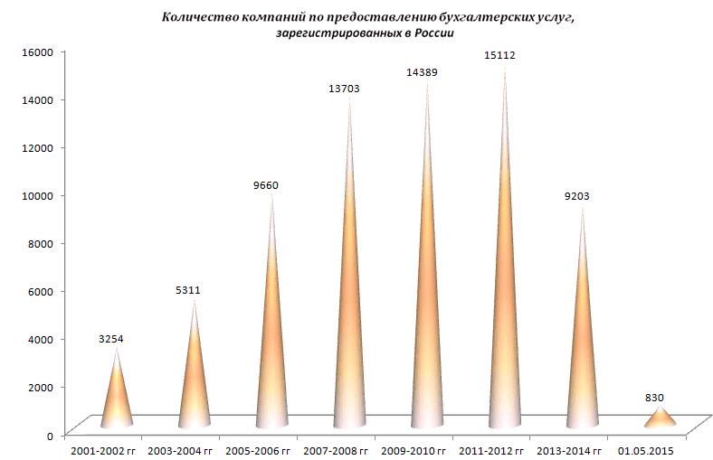 Рисунок 1. Количество компаний, зарегистрированных в России в разные периоды.