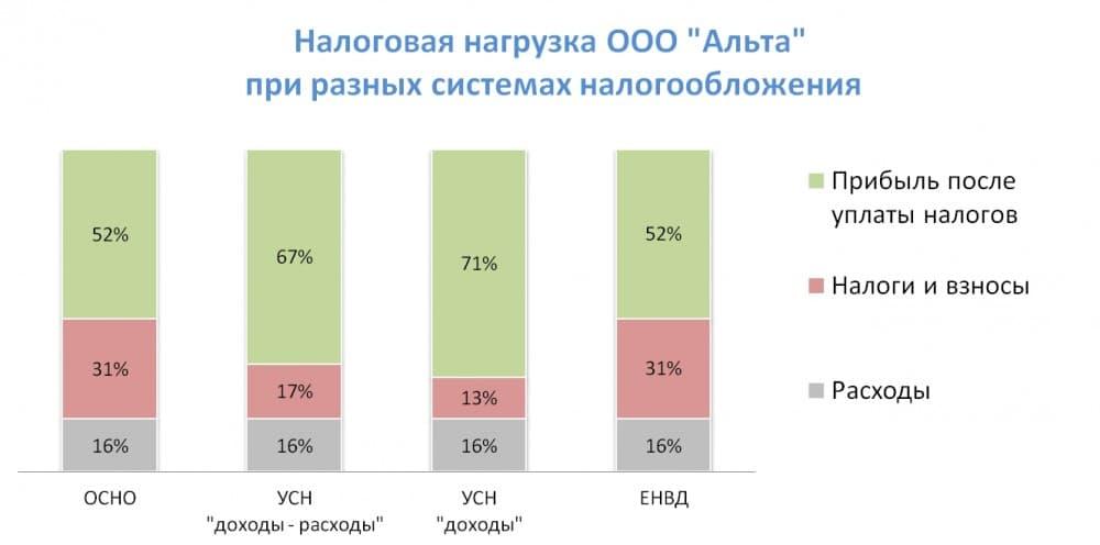 Рисунок 1. Налоговая нагрузка ООО «Альта», % от выручки