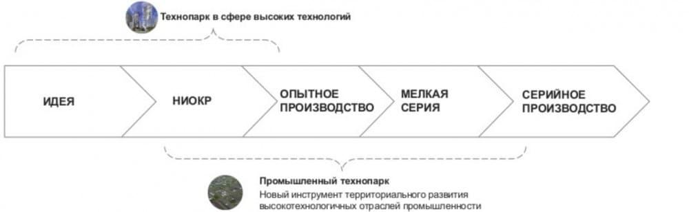 Изображение - Технопарки в россии img-721-1489318755