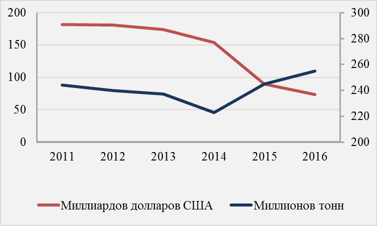 Изображение - Добыча нефти в россии img-721-1496934712