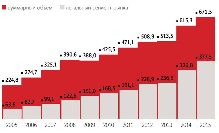 Рис. 1 Динамика спроса на платные медицинские услуги в России Источник: «РБК Исследование рынков»