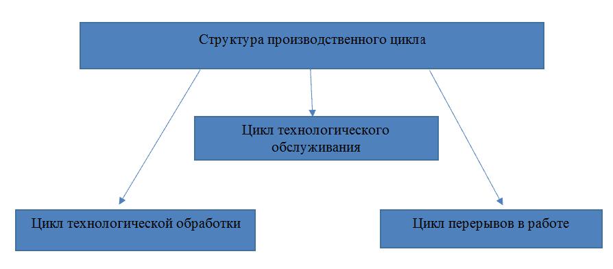 Изображение - Производственный цикл img-721-1523371921