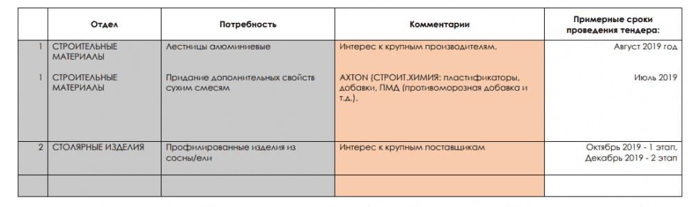 Взять кредит наличными 3000000 рублей на 15 лет