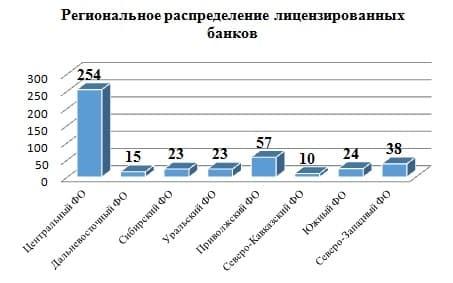 число кредитных организаций в россии